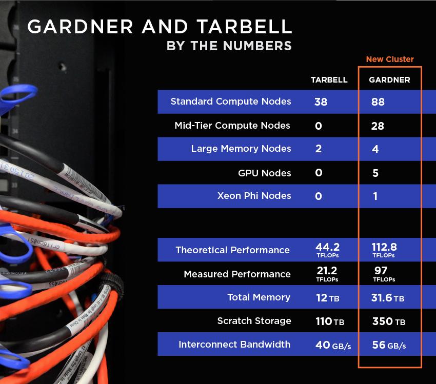 gardner-tarbell-comparison
